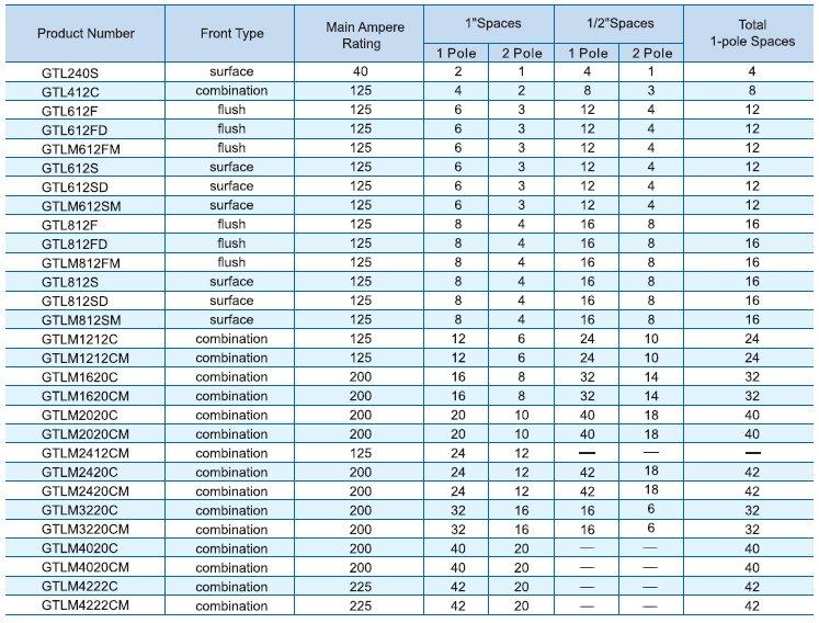 MDGT circuit breaker panel specification